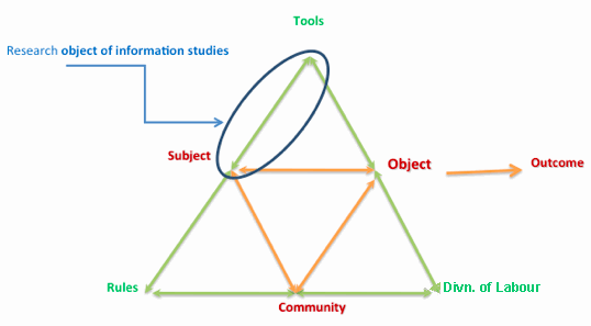 Research object information science