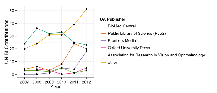 Abbildung 1: Jährliche Verteilung Open Access Zeitschriftenartikel an der Universität Bielefeld auf Verlage