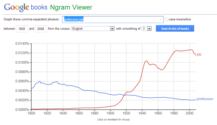 """Profession"" vs. ""Job"" - im Google-NGram-Viewer"