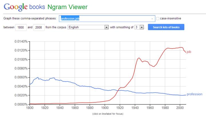 """Profession"" vs. ""Job"" - im Google-NGram-Viewer"