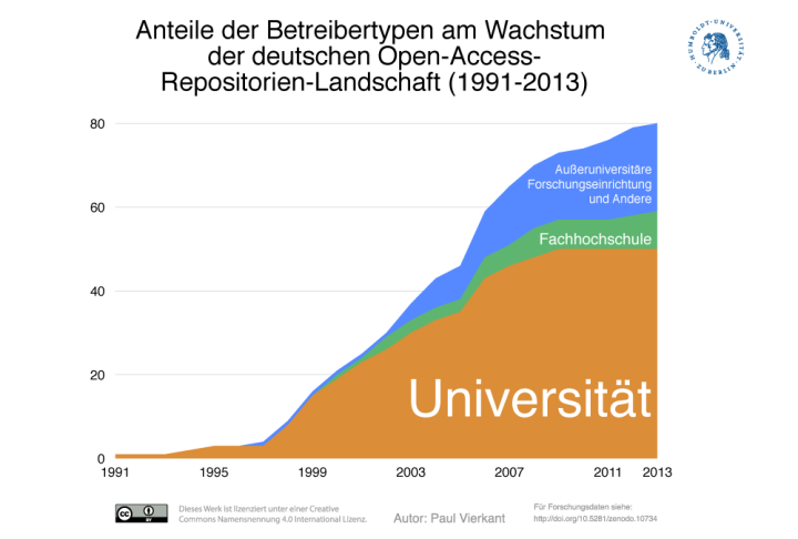 Abbildung 3: Anteile der Betreibertypen am Wachstum der deutschen Open-Access-Repositorien-Landschaft (1991-2013) (10)