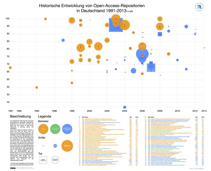 Abbildung 1: Historische Entwicklung von Open-Access-Repositorien in Deutschland (1991-2013) (12)