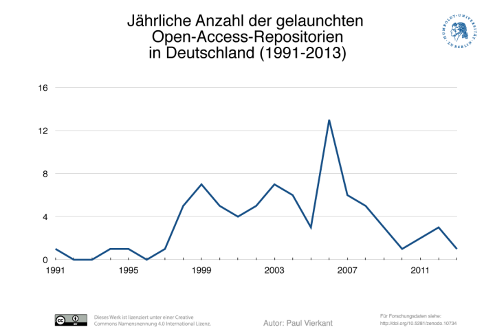 Abbildung 2: Jährliche Anzahl der gelaunchten Open-Access-Repositorien in Deutschland (1991-2013) (9)