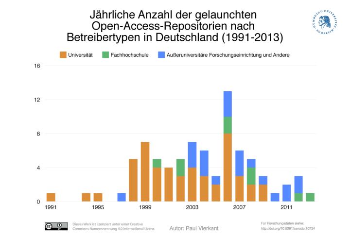 Abbildung 4: Jährliche Anzahl der gelaunchten Open-Access-Repositorien nach Betreibertypen in Deutschland (1991-2013) (11)